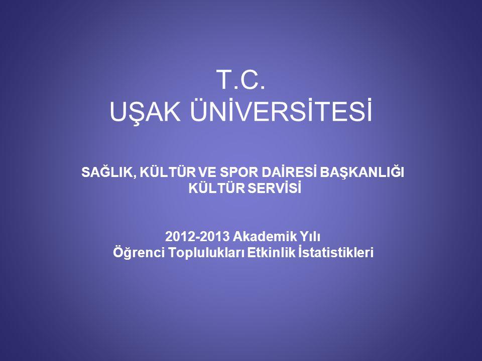 T.C. UŞAK ÜNİVERSİTESİ SAĞLIK, KÜLTÜR VE SPOR DAİRESİ BAŞKANLIĞI KÜLTÜR SERVİSİ 2012-2013 Akademik Yılı Öğrenci Toplulukları Etkinlik İstatistikleri