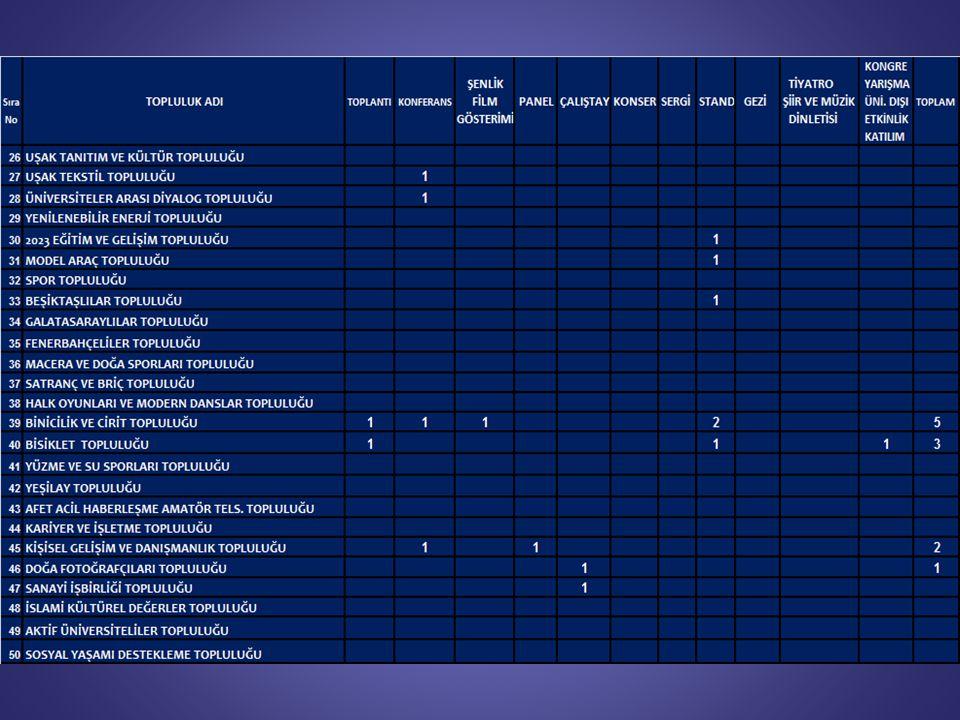 2010-2011 ile 2011-2012 Akademik Yılı Etkinlik Karşılaştırması Aylar Aylar 2010-20112011-20122012-2013 Eylül2810 Ekim251817 Kasım122410 Aralık283032 Ocak324 Şubat363 Mart314637 Nisan193430 Mayıs254235 Haziran045