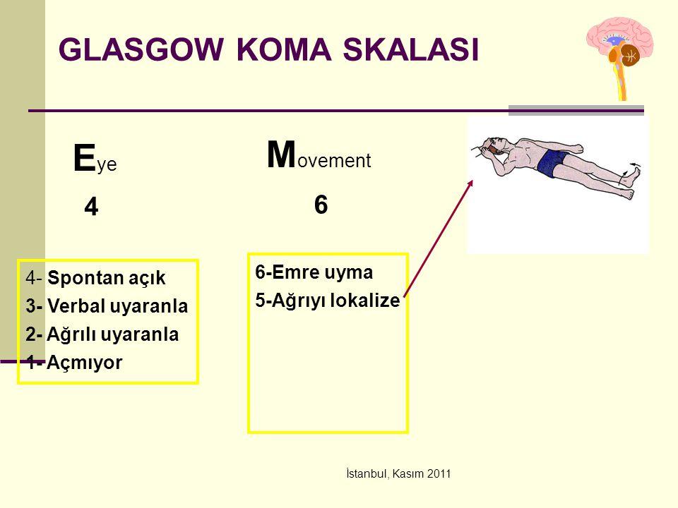 İstanbul, Kasım 2011 GLASGOW KOMA SKALASI E ye M ovement 4 6 4- Spontan açık 3- Verbal uyaranla 2- Ağrılı uyaranla 1- Açmıyor 6-Emre uyma 5-Ağrıyı lok
