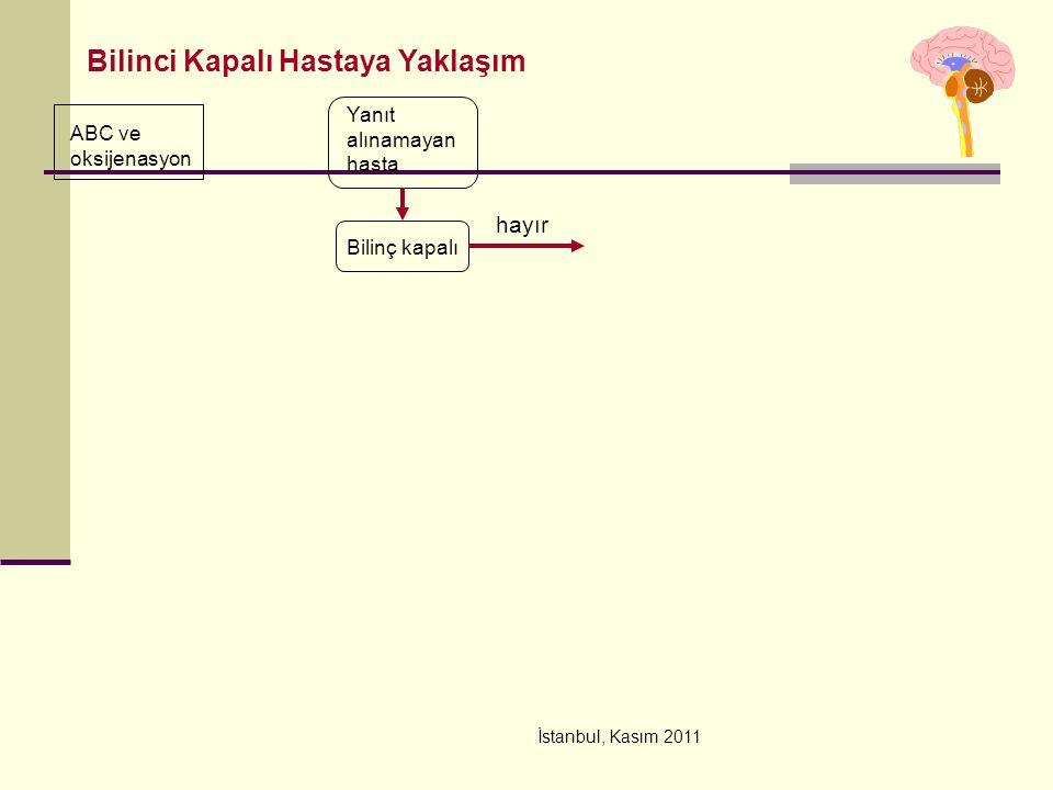 İstanbul, Kasım 2011 ABC ve oksijenasyon Yanıt alınamayan hasta Bilinç kapalı Bilinci Kapalı Hastaya Yaklaşım hayır