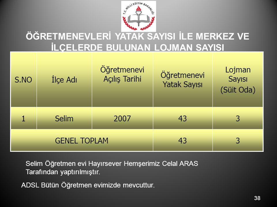38 S.NOİlçe Adı Öğretmenevi Açılış Tarihi Öğretmenevi Yatak Sayısı Lojman Sayısı (Süit Oda) 1Selim2007433 GENEL TOPLAM433 Selim Öğretmen evi Hayırsever Hemşerimiz Celal ARAS Tarafından yaptırılmıştır.
