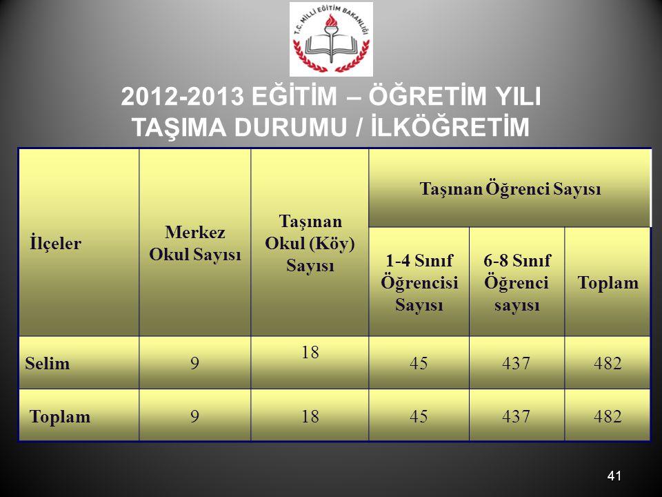 41 2012-2013 EĞİTİM – ÖĞRETİM YILI TAŞIMA DURUMU / İLKÖĞRETİM İlçeler Merkez Okul Sayısı Taşınan Okul (Köy) Sayısı Taşınan Öğrenci Sayısı 1-4 Sınıf Öğrencisi Sayısı 6-8 Sınıf Öğrenci sayısı Toplam Selim9 18 45437482 Toplam91845437482
