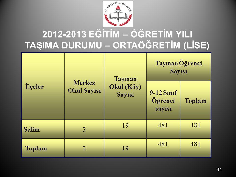 44 2012-2013 EĞİTİM – ÖĞRETİM YILI TAŞIMA DURUMU – ORTAÖĞRETİM (LİSE) İlçeler Merkez Okul Sayısı Taşınan Okul (Köy) Sayısı Taşınan Öğrenci Sayısı 9-12 Sınıf Öğrenci sayısı Toplam Selim3 19 481 Toplam319 481