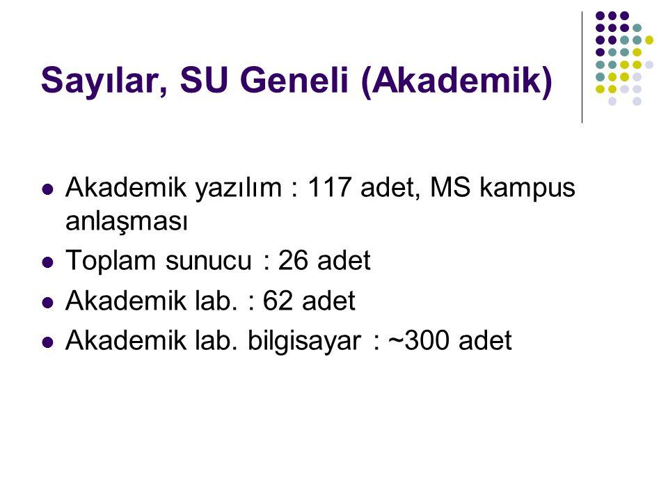 Sayılar, SU Geneli (Akademik) Akademik yazılım : 117 adet, MS kampus anlaşması Toplam sunucu : 26 adet Akademik lab. : 62 adet Akademik lab. bilgisaya
