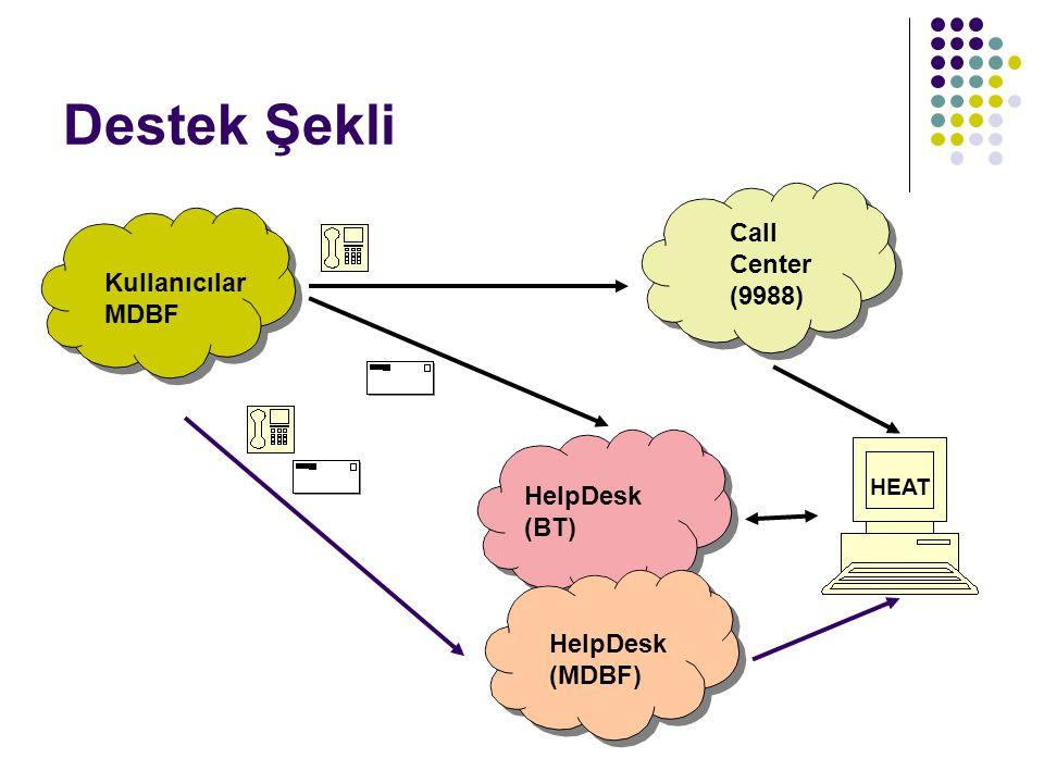 Kullanıcılar MDBF Call Center (9988) HEAT HelpDesk (BT) HelpDesk (MDBF) Destek Şekli