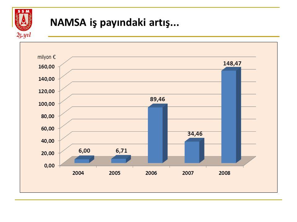 NAMSA iş payındaki artış...