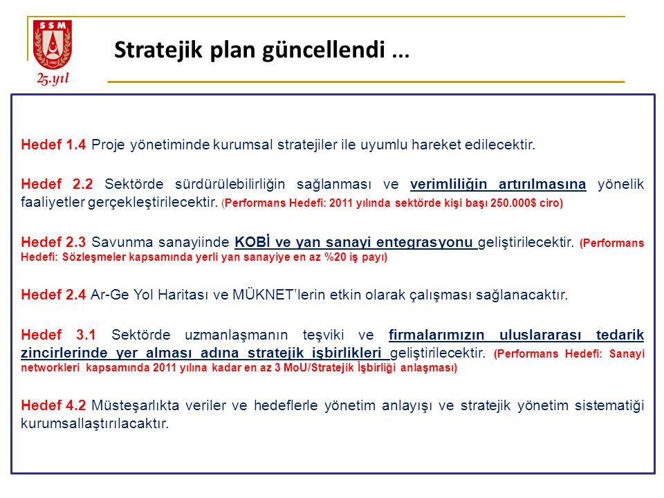 Hedef 1.4 Proje yönetiminde kurumsal stratejiler ile uyumlu hareket edilecektir. Hedef 2.2 Sektörde sürdürülebilirliğin sağlanması ve verimliliğin art