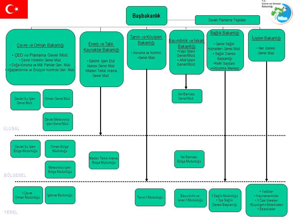 Başbakanlık Enerji ve Tabii Kaynaklar Bakanlığı Elektrik İşleri Etüt İdaresi Genel Müd. Maden Tetkik Arama Genel Müd. Çevre ve Orman Bakanlığı ÇED ve