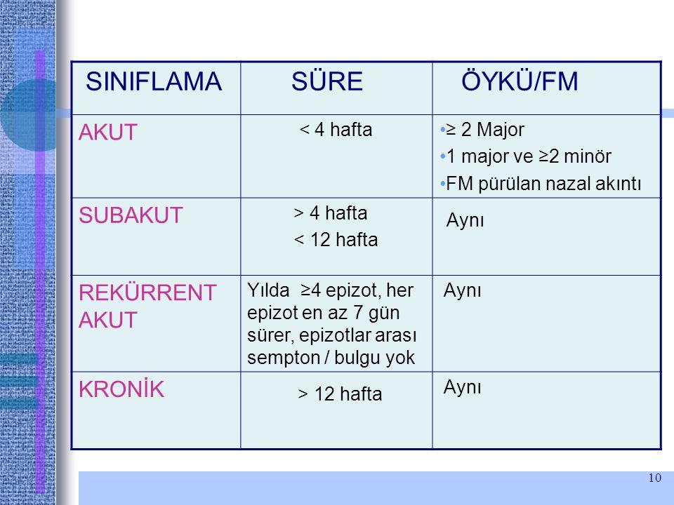 10 SINIFLAMA SÜRE ÖYKÜ/FM AKUT < 4 hafta≥ 2 Major 1 major ve ≥2 minör FM pürülan nazal akıntı SUBAKUT > 4 hafta < 12 hafta Aynı REKÜRRENT AKUT Yılda ≥