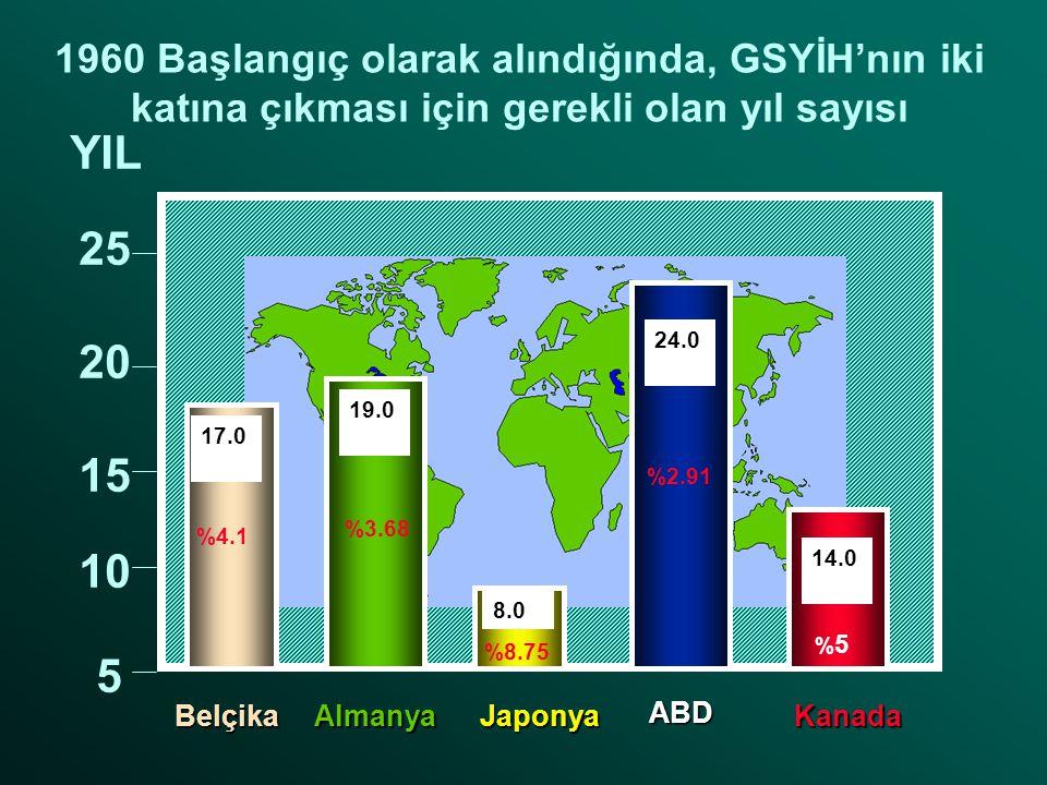 1960 Başlangıç olarak alındığında, GSYİH'nın iki katına çıkması için gerekli olan yıl sayısı 5 10 15 20 25 YIL %2.91 17.0 19.0 8.0 24.0 14.0 Belçika Almanya Japonya ABD Kanada %4.1 %3.68 %8.75 %5%5