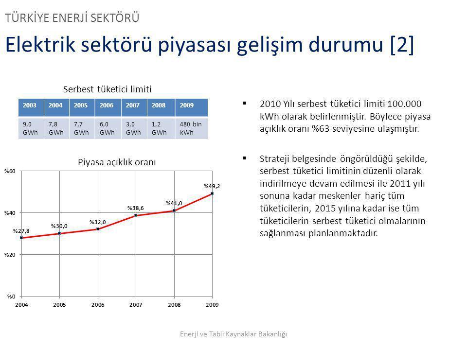 Elektrik sektörü piyasası gelişim durumu [2] TÜRKİYE ENERJİ SEKTÖRÜ  2010 Yılı serbest tüketici limiti 100.000 kWh olarak belirlenmiştir. Böylece piy