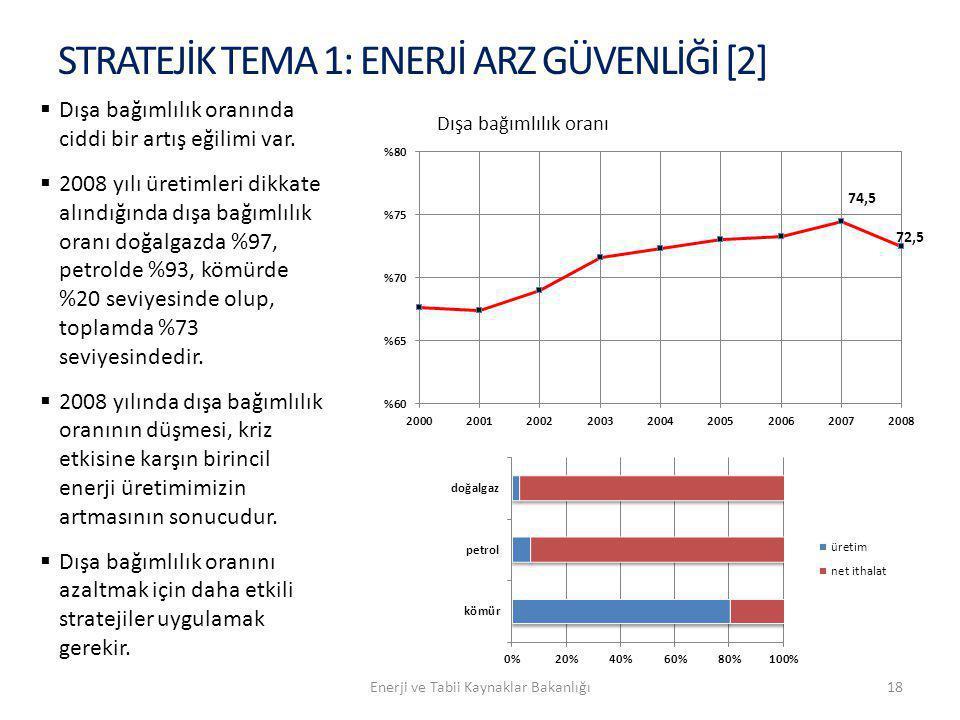 STRATEJİK TEMA 1: ENERJİ ARZ GÜVENLİĞİ [2]  Dışa bağımlılık oranında ciddi bir artış eğilimi var.  2008 yılı üretimleri dikkate alındığında dışa bağ