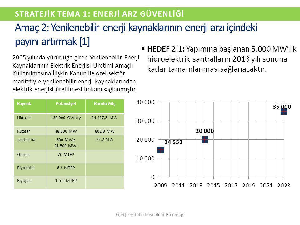 STRATEJİK TEMA 1: ENERJİ ARZ GÜVENLİĞİ  HEDEF 2.1: Yapımına başlanan 5.000 MW'lık hidroelektrik santralların 2013 yılı sonuna kadar tamamlanması sağl