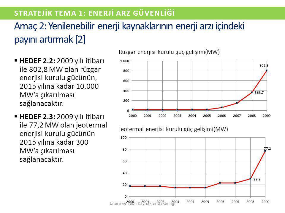 STRATEJİK TEMA 1: ENERJİ ARZ GÜVENLİĞİ  HEDEF 2.2: 2009 yılı itibarı ile 802,8 MW olan rüzgar enerjisi kurulu gücünün, 2015 yılına kadar 10.000 MW'a
