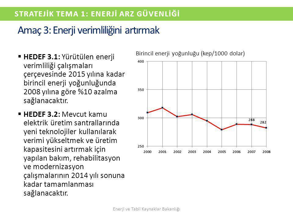 Amaç 3: Enerji verimliliğini artırmak  HEDEF 3.1: Yürütülen enerji verimliliği çalışmaları çerçevesinde 2015 yılına kadar birincil enerji yoğunluğund