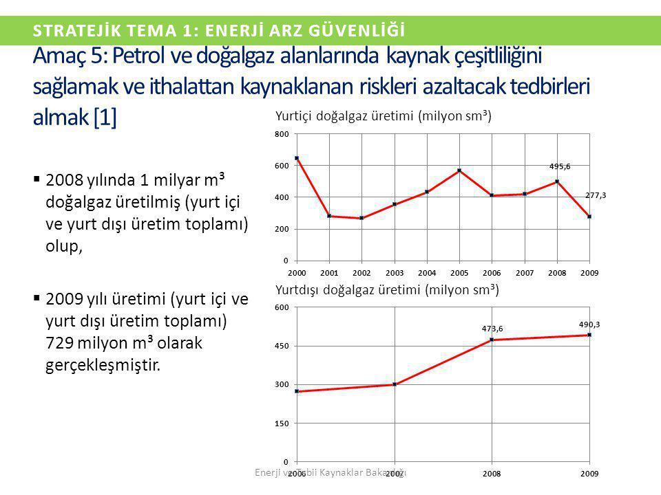 STRATEJİK TEMA 1: ENERJİ ARZ GÜVENLİĞİ  2008 yılında 1 milyar m³ doğalgaz üretilmiş (yurt içi ve yurt dışı üretim toplamı) olup,  2009 yılı üretimi