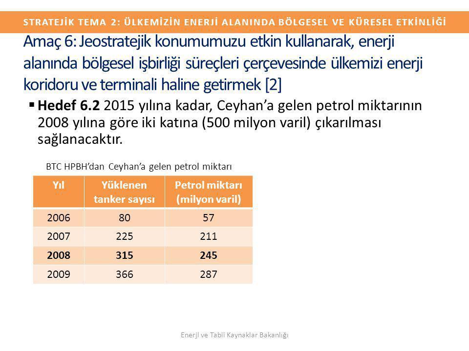  Hedef 6.2 2015 yılına kadar, Ceyhan'a gelen petrol miktarının 2008 yılına göre iki katına (500 milyon varil) çıkarılması sağlanacaktır. BTC HPBH'dan