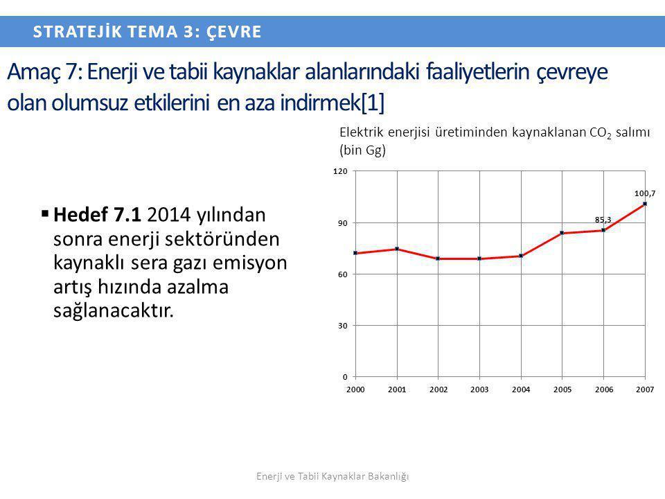 Amaç 7: Enerji ve tabii kaynaklar alanlarındaki faaliyetlerin çevreye olan olumsuz etkilerini en aza indirmek[1]  Hedef 7.1 2014 yılından sonra enerj
