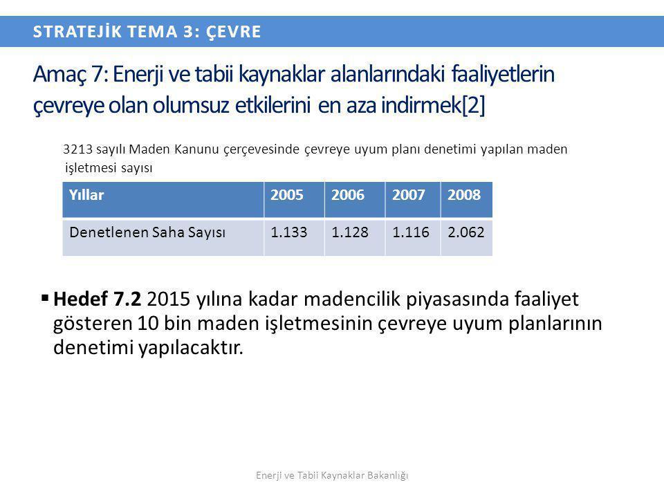 3213 sayılı Maden Kanunu çerçevesinde çevreye uyum planı denetimi yapılan maden işletmesi sayısı  Hedef 7.2 2015 yılına kadar madencilik piyasasında