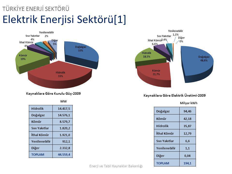 Elektrik Enerjisi Sektörü[1] Doğalgaz94,46 Kömür42,18 Hidrolik35,87 İthal Kömür12,79 Sıvı Yakıtlar6,6 Yenilenebilir1,1 Diğer0,04 TOPLAM194,1 Milyar kW