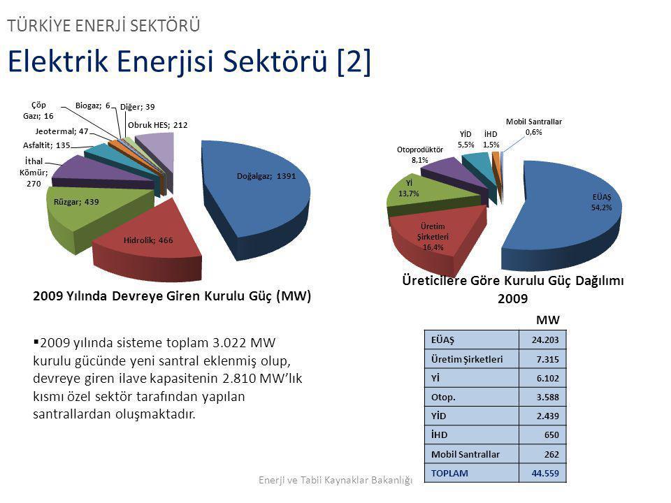 Elektrik Enerjisi Sektörü [2]  2009 yılında sisteme toplam 3.022 MW kurulu gücünde yeni santral eklenmiş olup, devreye giren ilave kapasitenin 2.810