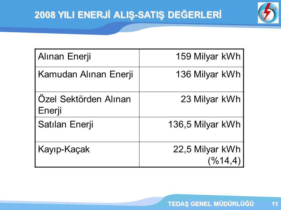 TEDAŞ GENEL MÜDÜRLÜĞÜ11 2008 YILI ENERJİ ALIŞ-SATIŞ DEĞERLERİ 2008 YILI ENERJİ ALIŞ-SATIŞ DEĞERLERİ Alınan Enerji159 Milyar kWh Kamudan Alınan Enerji136 Milyar kWh Özel Sektörden Alınan Enerji 23 Milyar kWh Satılan Enerji136,5 Milyar kWh Kayıp-Kaçak22,5 Milyar kWh (%14,4)