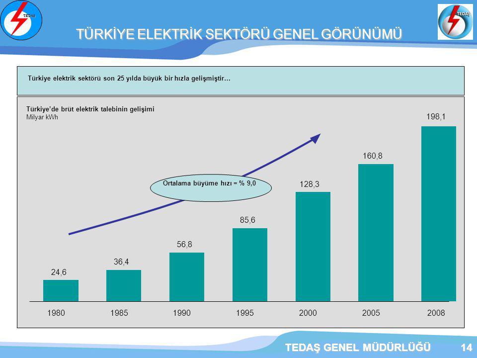 TEDAŞ GENEL MÜDÜRLÜĞÜ14 TÜRKİYE ELEKTRİK SEKTÖRÜ GENEL GÖRÜNÜMÜ TÜRKİYE ELEKTRİK SEKTÖRÜ GENEL GÖRÜNÜMÜ Türkiye'de brüt elektrik talebinin gelişimi Milyar kWh Türkiye elektrik sektörü son 25 yılda büyük bir hızla gelişmiştir… Ortalama büyüme hızı = % 9,0 24,6 36,4 56,8 85,6 128,3 160,8 198019851990199520002005 198,1 2008 TEDAŞ