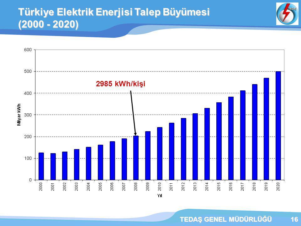 TEDAŞ GENEL MÜDÜRLÜĞÜ16 Türkiye Elektrik Enerjisi Talep Büyümesi (2000 - 2020) 2985 kWh/kişi