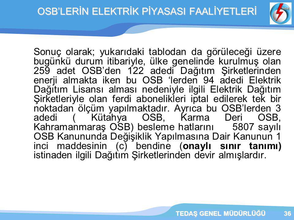 TEDAŞ GENEL MÜDÜRLÜĞÜ36 OSB'LERİN ELEKTRİK PİYASASI FAALİYETLERİ Sonuç olarak; yukarıdaki tablodan da görüleceği üzere bugünkü durum itibariyle, ülke genelinde kurulmuş olan 259 adet OSB'den 122 adedi Dağıtım Şirketlerinden enerji almakta iken bu OSB 'lerden 94 adedi Elektrik Dağıtım Lisansı alması nedeniyle ilgili Elektrik Dağıtım Şirketleriyle olan ferdi abonelikleri iptal edilerek tek bir noktadan ölçüm yapılmaktadır.