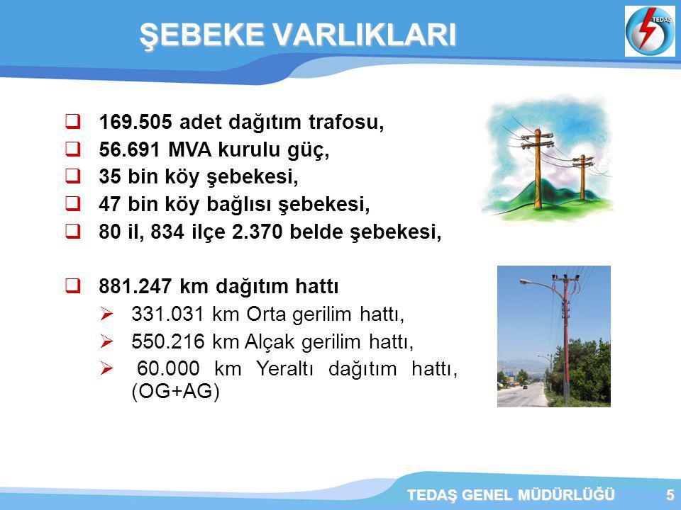 TEDAŞ GENEL MÜDÜRLÜĞÜ5 ŞEBEKE VARLIKLARI ŞEBEKE VARLIKLARI  169.505 adet dağıtım trafosu,  56.691 MVA kurulu güç,  35 bin köy şebekesi,  47 bin köy bağlısı şebekesi,  80 il, 834 ilçe 2.370 belde şebekesi,  881.247 km dağıtım hattı  331.031 km Orta gerilim hattı,  550.216 km Alçak gerilim hattı,  60.000 km Yeraltı dağıtım hattı, (OG+AG)
