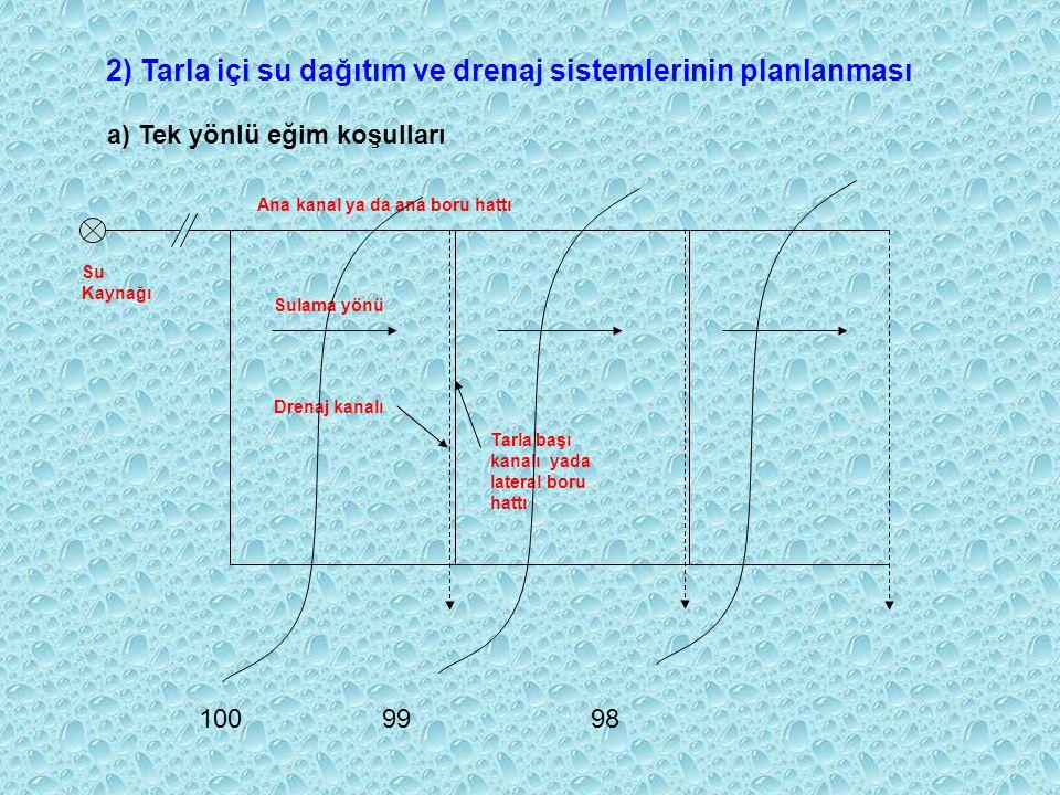 Arazinin Eğimi (%) Toprak Bünyesi HafifOrtaAğır 0,2580 – 180240 – 290340 – 380 0,5050 – 120160 – 200240 – 260 0,7540 – 100120 – 160180 – 210 1,0030 –