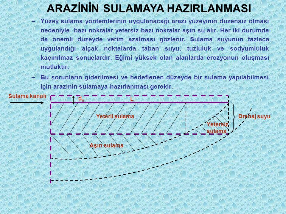 TYS-405 SULAMA SİSTEMLERİNİN TASARIMI DERSİ 2012-2013 GÜZ YARIYILI DERS PROGRAMI Prof. Dr. A. Halim ORTA Araş. Gör. Erhan GÖÇMEN Zir. Müh. Süleyman BE