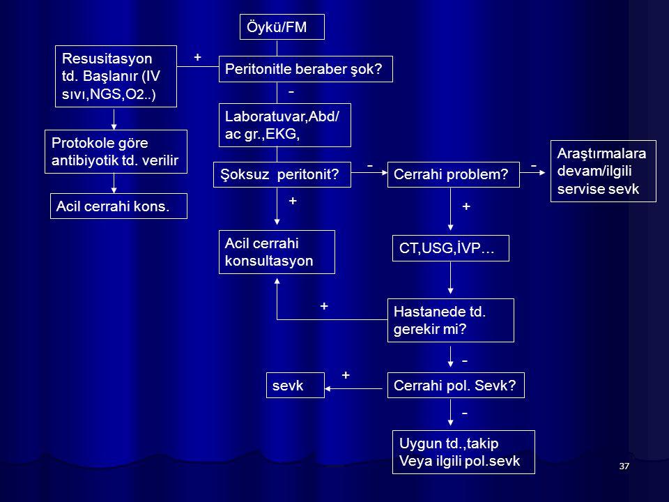37 Öykü/FM Peritonitle beraber şok? Resusitasyon td. Başlanır (IV sıvı,NGS,O 2..) Protokole göre antibiyotik td. verilir Acil cerrahi kons. + Laboratu
