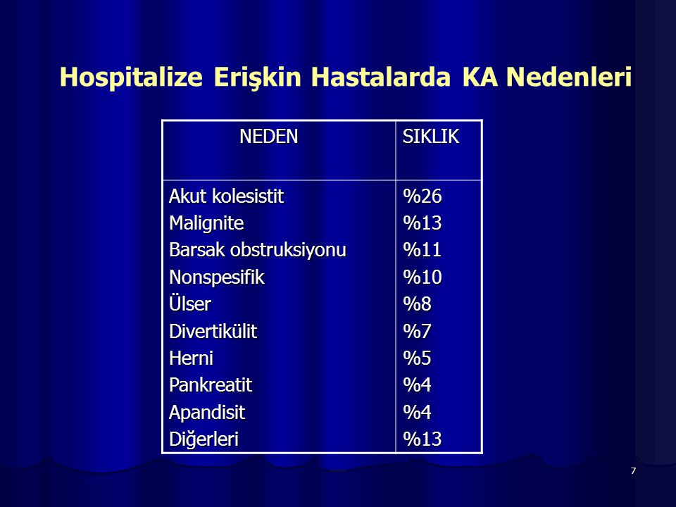 7 NEDEN NEDENSIKLIK Akut kolesistit Malignite Barsak obstruksiyonu NonspesifikÜlserDivertikülitHerniPankreatitApandisitDiğerleri%26%13%11%10%8%7%5%4%4