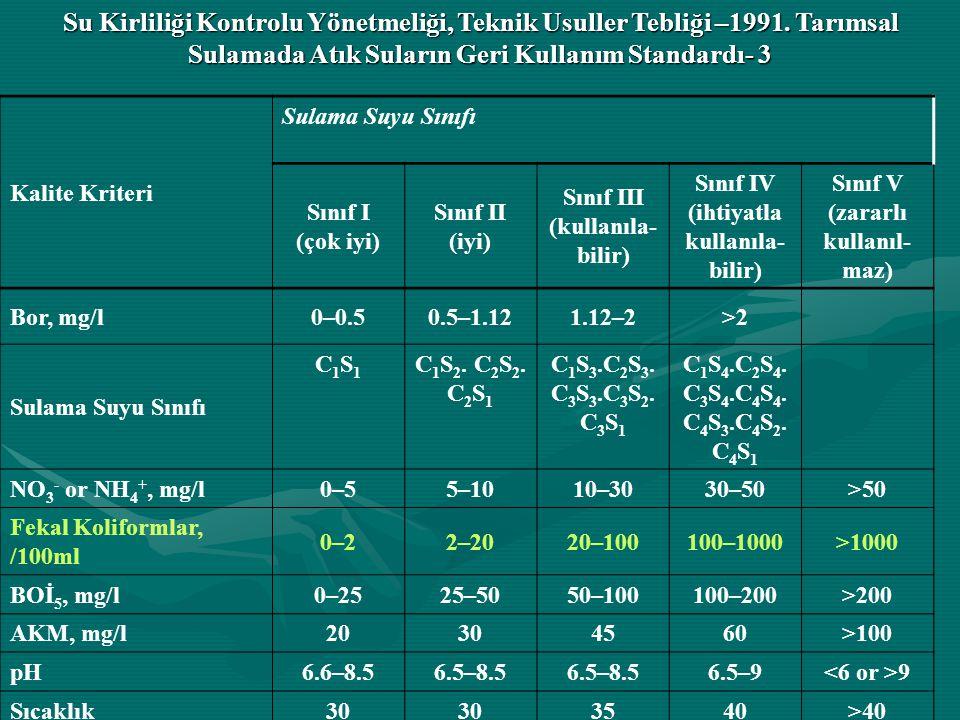 Kalite Kriteri Sulama Suyu Sınıfı Sınıf I (çok iyi) Sınıf II (iyi) Sınıf III (kullanıla- bilir) Sınıf IV (ihtiyatla kullanıla- bilir) Sınıf V (zararlı kullanıl- maz) Bor, mg/l0–0.50.5–1.121.12–2>2 Sulama Suyu Sınıfı C1S1C1S1 C 1 S 2.