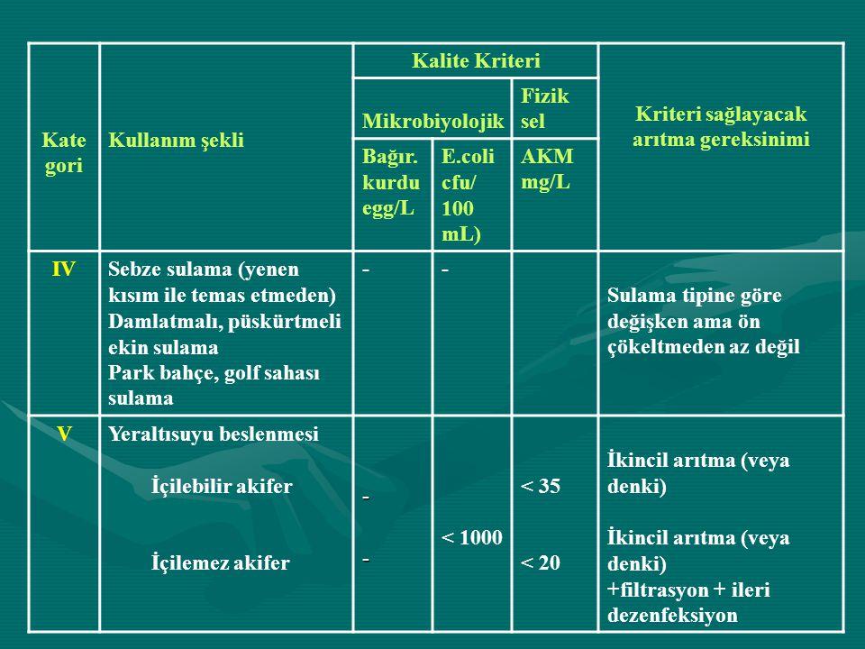 Kate gori Kullanım şekli Kalite Kriteri Kriteri sağlayacak arıtma gereksinimi Mikrobiyolojik Fizik sel Bağır.
