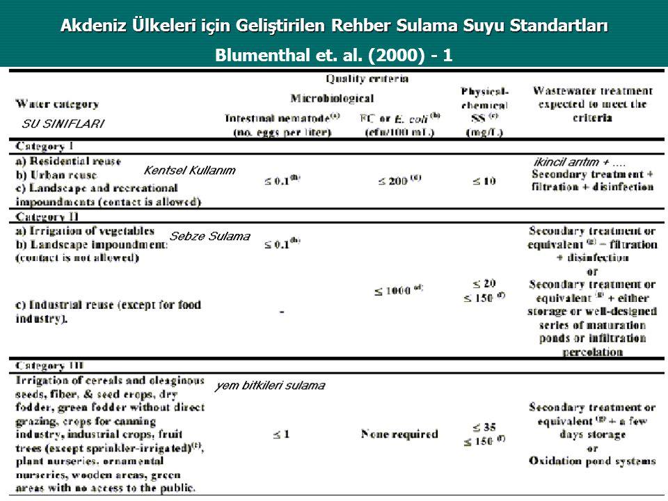 Akdeniz Ülkeleri için Geliştirilen Rehber Sulama Suyu Standartları Blumenthal et. al. (2000) - 1