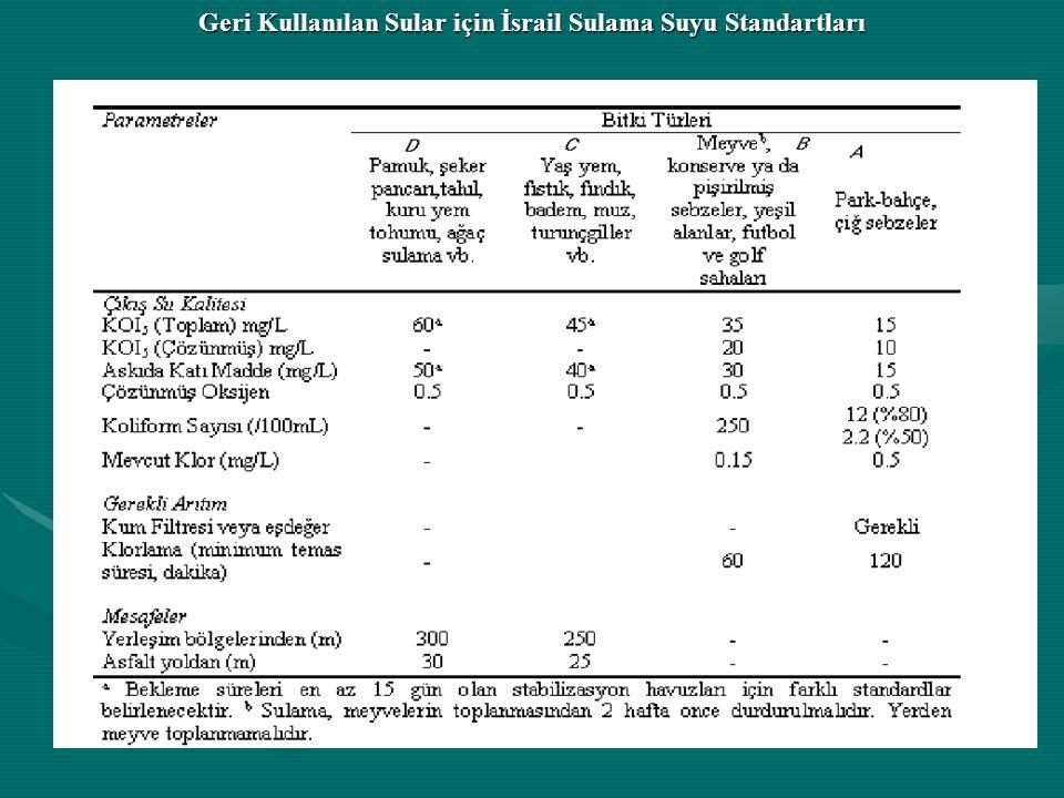 Geri Kullanılan Sular için İsrail Sulama Suyu Standartları