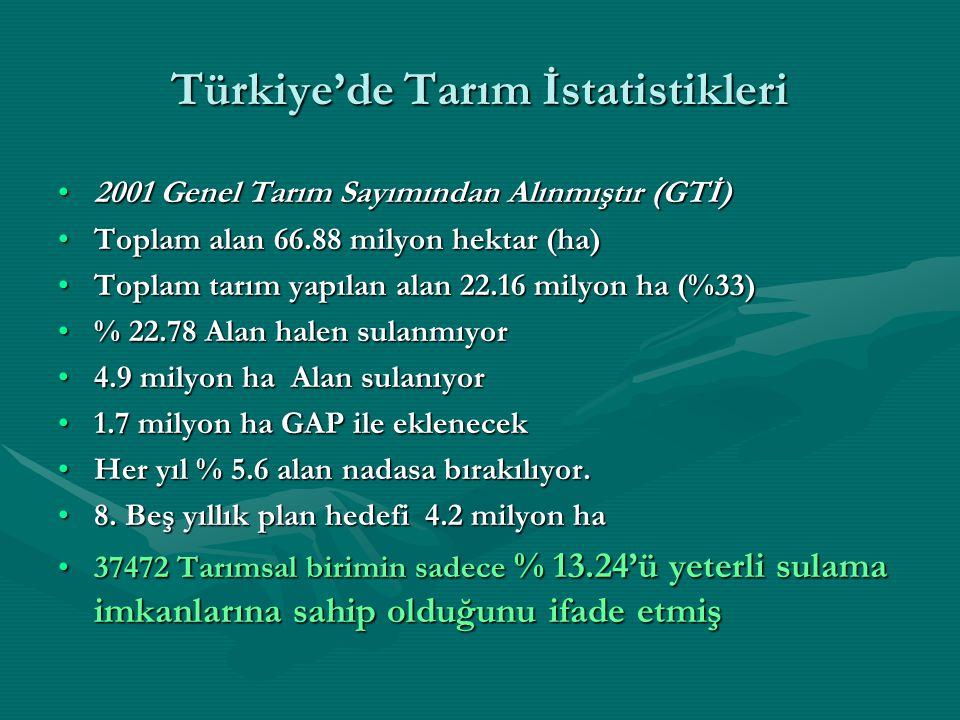 Türkiye'de Tarım İstatistikleri 2001 Genel Tarım Sayımından Alınmıştır (GTİ)2001 Genel Tarım Sayımından Alınmıştır (GTİ) Toplam alan 66.88 milyon hektar (ha)Toplam alan 66.88 milyon hektar (ha) Toplam tarım yapılan alan 22.16 milyon ha (%33)Toplam tarım yapılan alan 22.16 milyon ha (%33) % 22.78 Alan halen sulanmıyor% 22.78 Alan halen sulanmıyor 4.9 milyon ha Alan sulanıyor4.9 milyon ha Alan sulanıyor 1.7 milyon ha GAP ile eklenecek1.7 milyon ha GAP ile eklenecek Her yıl % 5.6 alan nadasa bırakılıyor.Her yıl % 5.6 alan nadasa bırakılıyor.