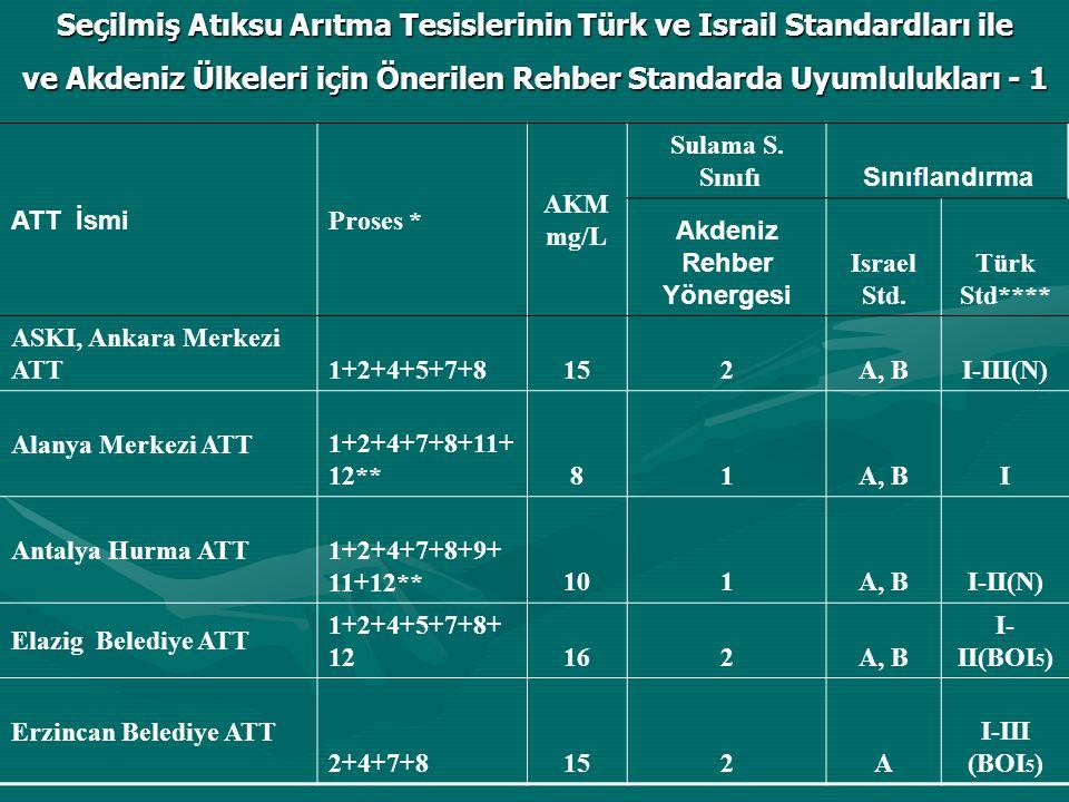 ATT İsmi Proses * AKM mg/L Sulama S. Sınıfı Sınıflandırma Akdeniz Rehber Yönergesi Israel Std.