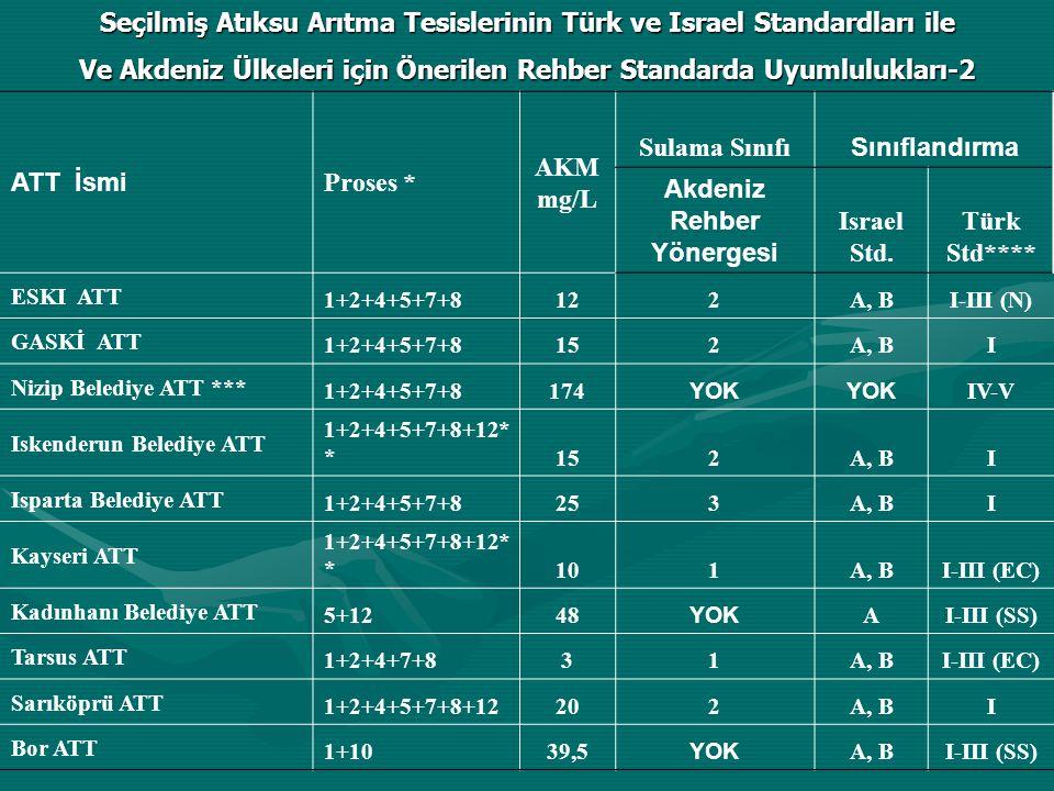 ATT İsmi Proses * AKM mg/L Sulama Sınıfı Sınıflandırma Akdeniz Rehber Yönergesi Israel Std.