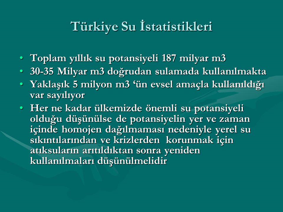 Türkiye Su İstatistikleri Toplam yıllık su potansiyeli 187 milyar m3Toplam yıllık su potansiyeli 187 milyar m3 30-35 Milyar m3 doğrudan sulamada kullanılmakta30-35 Milyar m3 doğrudan sulamada kullanılmakta Yaklaşık 5 milyon m3 'ün evsel amaçla kullanıldığı var sayılıyorYaklaşık 5 milyon m3 'ün evsel amaçla kullanıldığı var sayılıyor Her ne kadar ülkemizde önemli su potansiyeli olduğu düşünülse de potansiyelin yer ve zaman içinde homojen dağılmaması nedeniyle yerel su sıkıntılarından ve krizlerden korunmak için atıksuların arıtıldıktan sonra yeniden kullanılmaları düşünülmelidirHer ne kadar ülkemizde önemli su potansiyeli olduğu düşünülse de potansiyelin yer ve zaman içinde homojen dağılmaması nedeniyle yerel su sıkıntılarından ve krizlerden korunmak için atıksuların arıtıldıktan sonra yeniden kullanılmaları düşünülmelidir