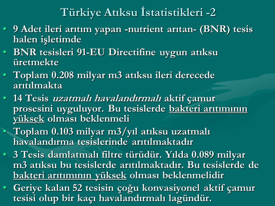 Türkiye Atıksu İstatistikleri -2 9 Adet ileri arıtım yapan -nutrient arıtan- (BNR) tesis halen işletimde9 Adet ileri arıtım yapan -nutrient arıtan- (BNR) tesis halen işletimde BNR tesisleri 91-EU Directifine uygun atıksu üretmekteBNR tesisleri 91-EU Directifine uygun atıksu üretmekte Toplam 0.208 milyar m3 atıksu ileri derecede arıtılmaktaToplam 0.208 milyar m3 atıksu ileri derecede arıtılmakta 14 Tesis uzatmalı havalandırmalı aktif çamur prosesini uyguluyor.