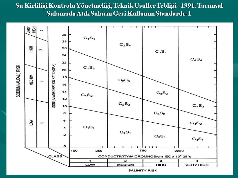 Su Kirliliği Kontrolu Yönetmeliği, Teknik Usuller Tebliği –1991.