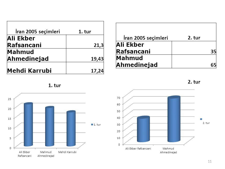 İran 2005 seçimleri 2. tur Ali Ekber Rafsancani 35 Mahmud Ahmedinejad 65 İran 2005 seçimleri1. tur Ali Ekber Rafsancani 21,3 Mahmud Ahmedinejad 19,43