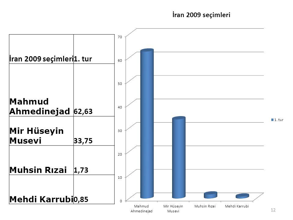 İran 2009 seçimleri1. tur Mahmud Ahmedinejad 62,63 Mir Hüseyin Musevi 33,75 Muhsin Rızai 1,73 Mehdi Karrubi 0,85 12