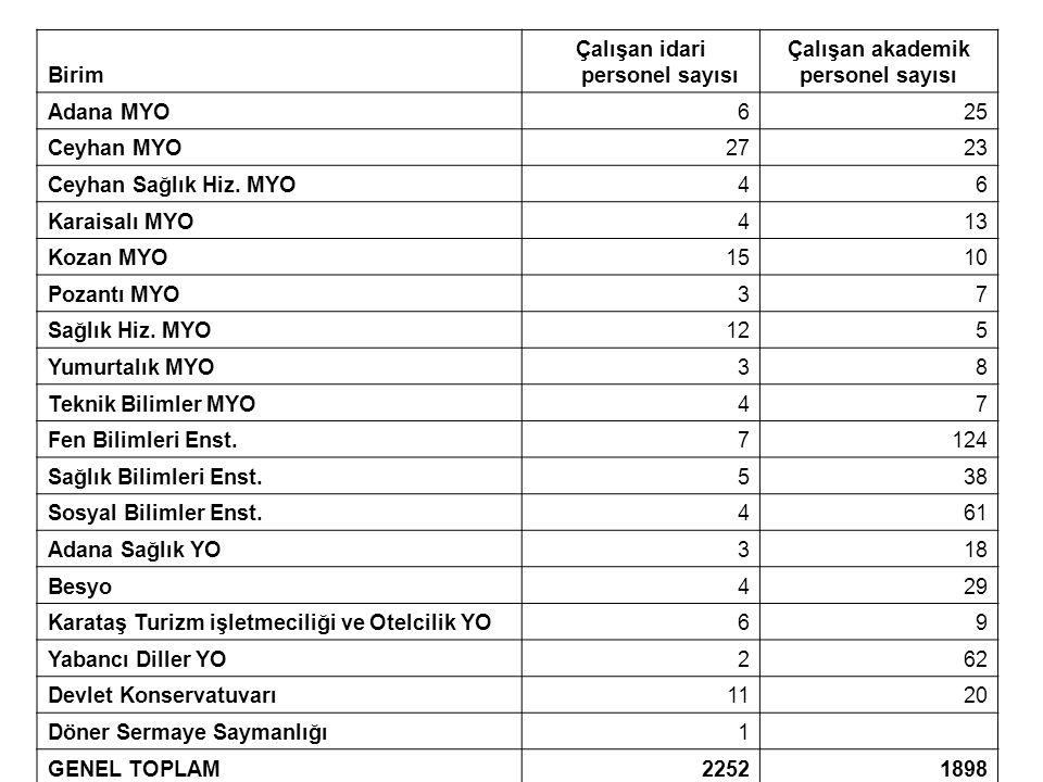 Birim Çalışan idari personel sayısı Çalışan akademik personel sayısı Adana MYO625 Ceyhan MYO2723 Ceyhan Sağlık Hiz.