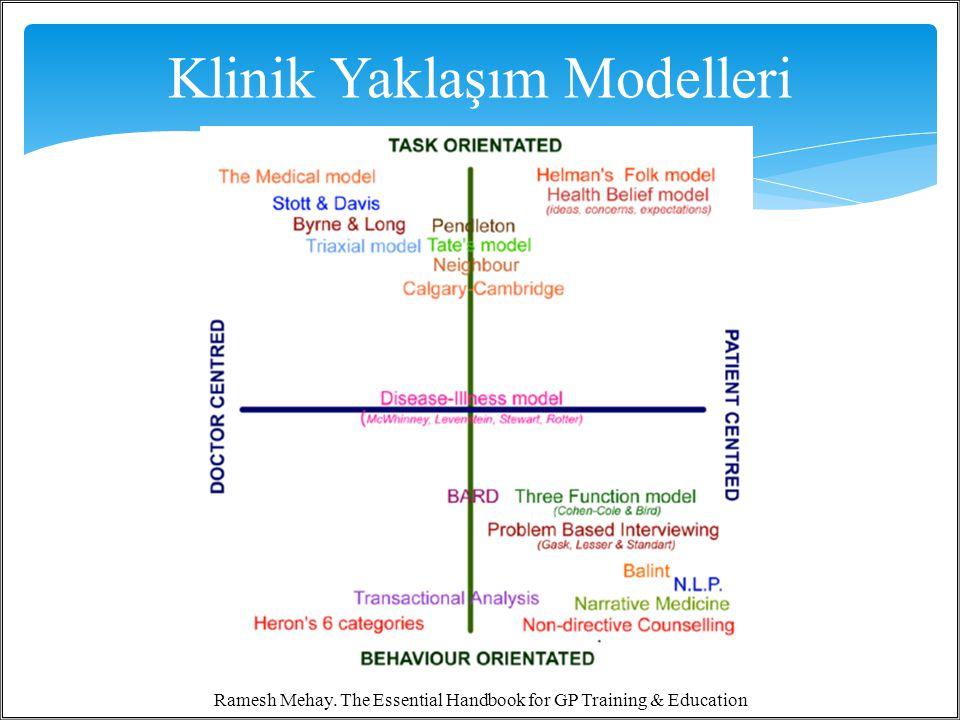 3 Klinik Yaklaşım Modelleri Ramesh Mehay. The Essential Handbook for GP Training & Education