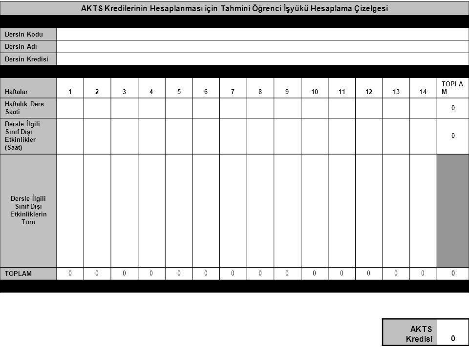 AKTS Kredilerinin Hesaplanması için Tahmini Öğrenci İşyükü Hesaplama Çizelgesi Dersin Kodu Dersin Adı Dersin Kredisi Haftalar1234567891011121314 TOPLA