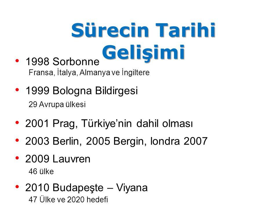 Sürecin Tarihi Gelişimi 1998 Sorbonne Fransa, İtalya, Almanya ve İngiltere 1999 Bologna Bildirgesi 29 Avrupa ülkesi 2001 Prag, Türkiye'nin dahil olmas